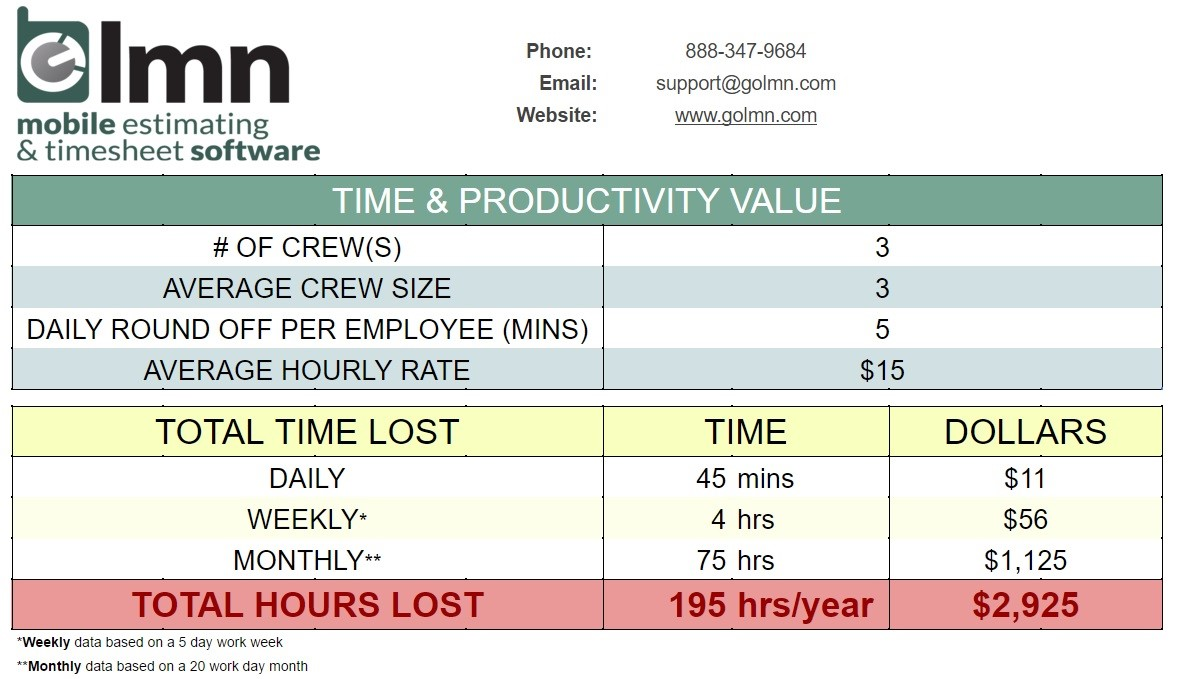 Paper Timesheets - The Source of Lost Time & Revenue
